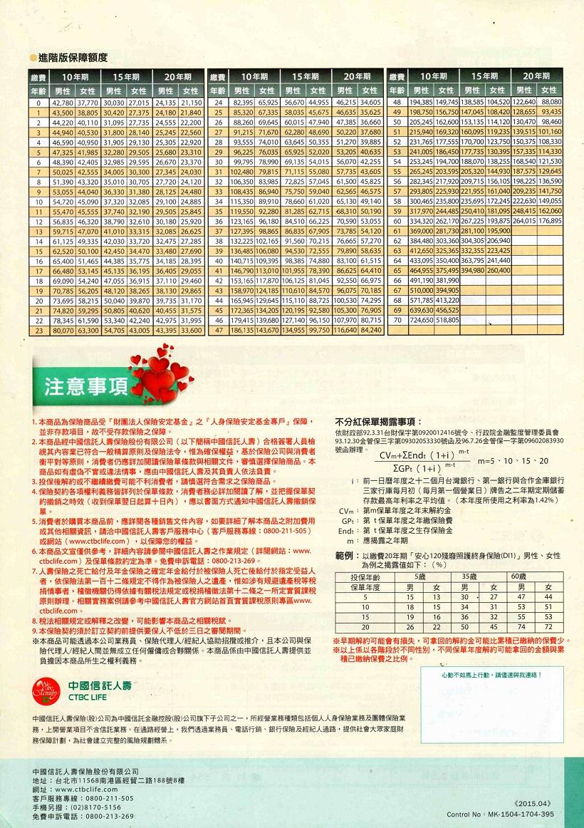 長期看護險 = 不怕一了百了;就怕沒完沒了!: 中國信託人壽【安心120Plus】安心守護專案組合