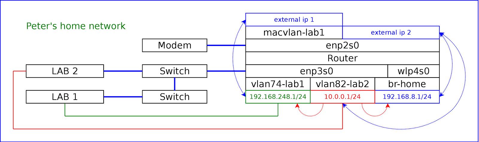 My router runs Fedora - Part 1 - Peter's blog