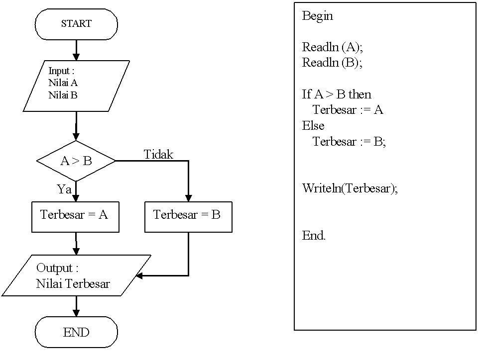Simbolsimbol Flowchart dibagi 3 kelompok