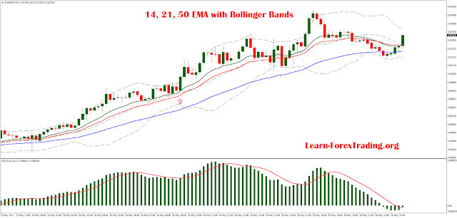 14, 21, 50 EMA with Bollinger Bands
