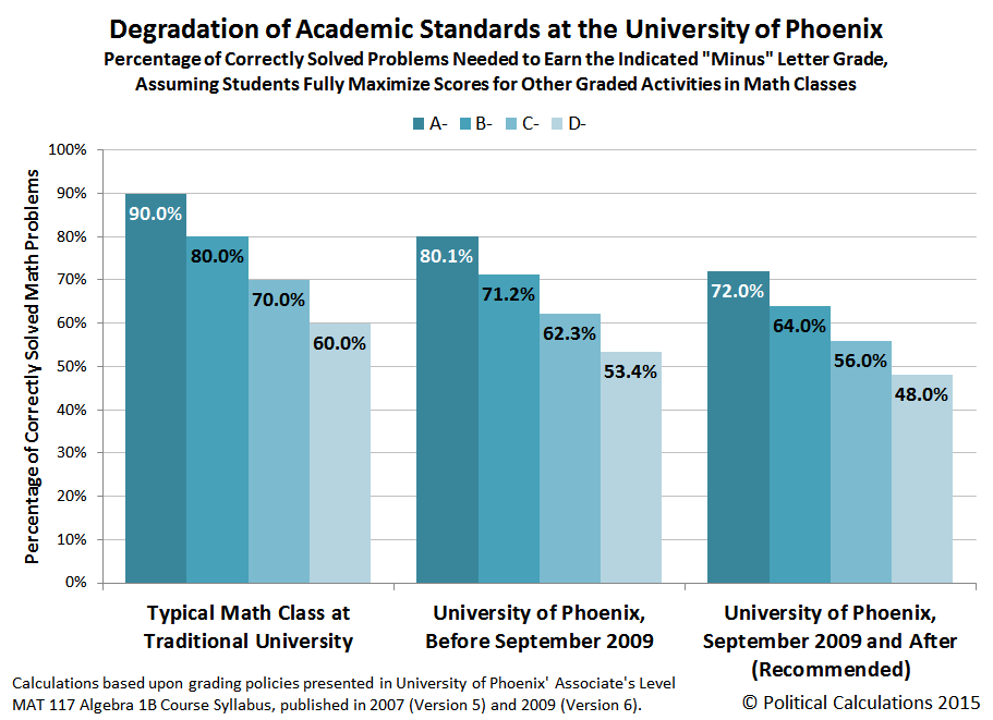 Degradation of Academic Standards at the University of Phoenix, Before and After September 2009, Versus Traditional Math Class