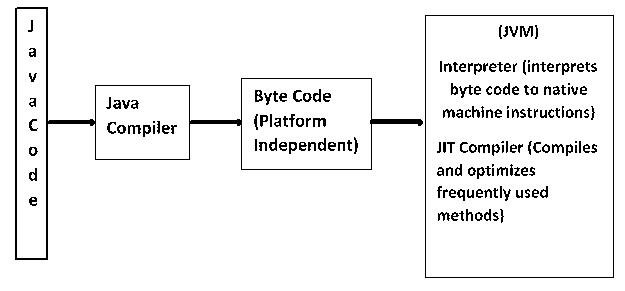 JIT compiler in Java