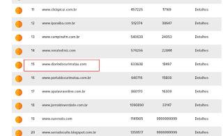 Somos top: Diário do Curimataú entre os 20 sites mais acessados da Região de Campina Grande