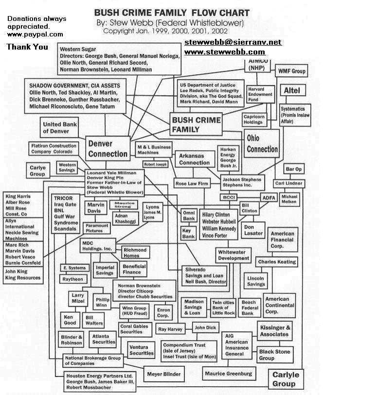 Us Government Aka Federal Mafia Free Masons Symbols And Bush