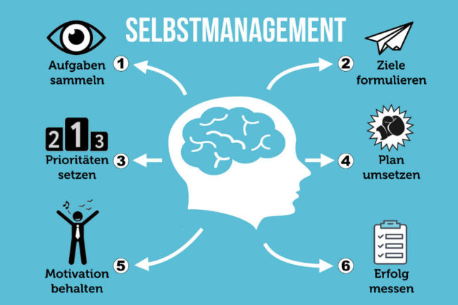 Self-management: methods and definition