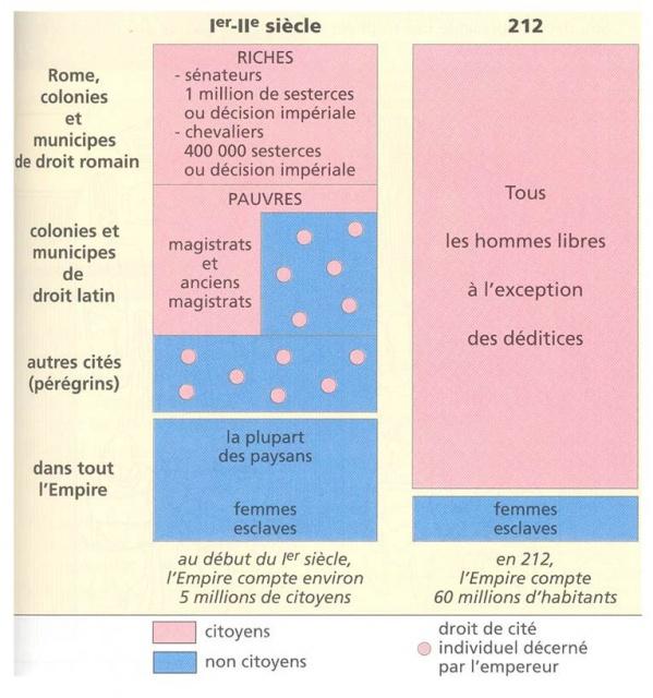 citoyennete romaine et athenienne comparaison