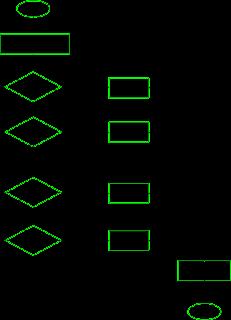 statement switch case pada Java untuk statement pendukung keputusan multi cabang.