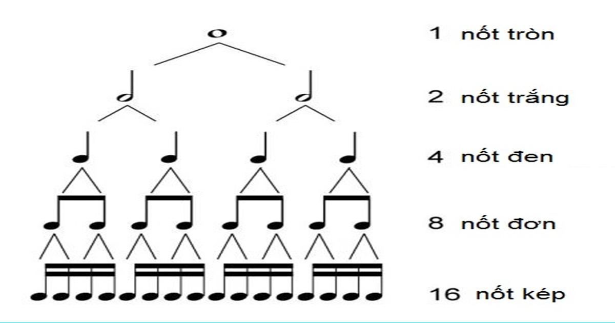 giáo trình tự học piano