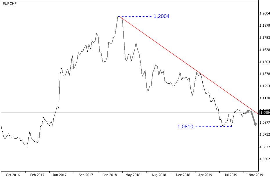 Wochenchart mit Abwärtstrend des EUR/CHF-Kurses, der 2020 anhalten dürfte