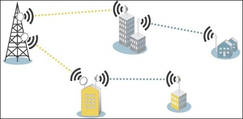 Jenis jenis teknologi jaringan nirkabel siskom center jenis jenis teknologi jaringan nirkabel ccuart Choice Image