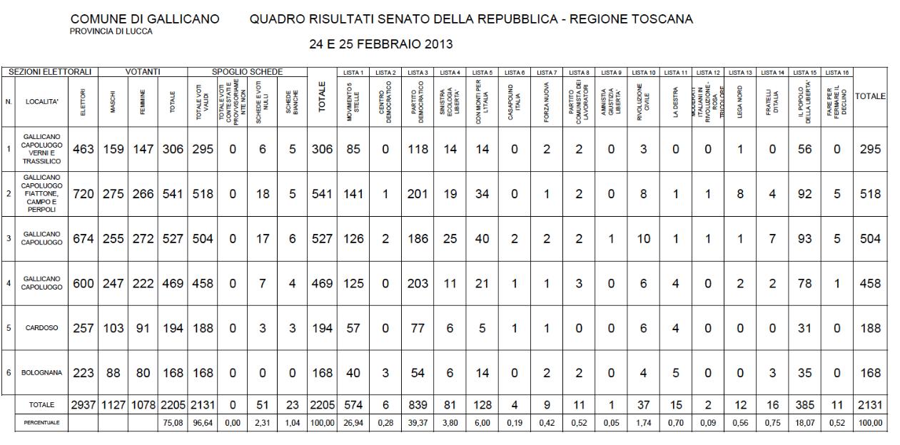 Daniele saisi blog risultati elezioni politiche 2013 for Senato della repubblica