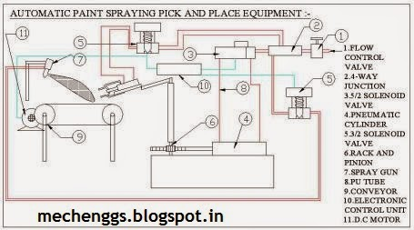Automatic Paint Spraying Pick And Place Equipment