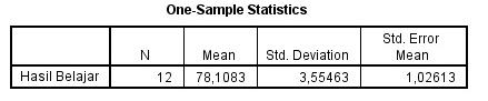 Cara Uji One Sample t Test dengan SPSS dan Interpretasi