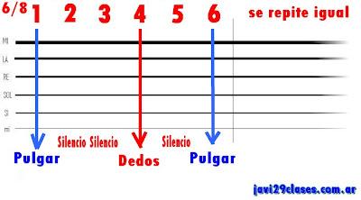 rasgueo para baladas en 6/8, blues , gráfico