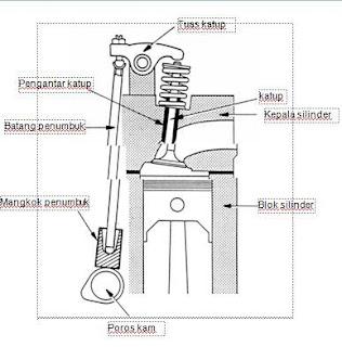 Komponen komponen Mekanisme Katup