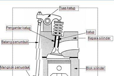 Fungsi dan Kontruksi Camshaft (Poros Nok)