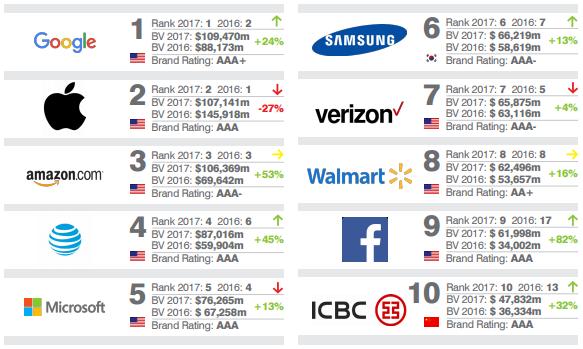 b4f4c8184d A Brand Finance colocou as maiores Marcas do mundo em teste, avaliando as  mais poderosas e valiosas. Nas primeiras 10 posições, com excepção do  Walmart, ...