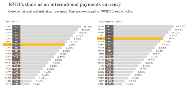 Image Attribute: RMB's share as an international payments currency / Source: Society for Worldwide Interbank Financial Telecommunication