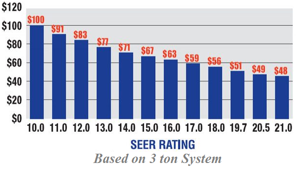Seer rating chart for air conditioners calculator