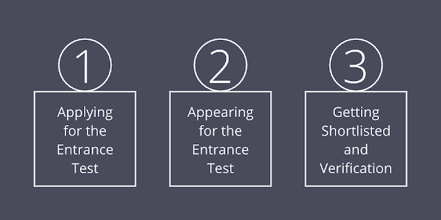 The 3 Step Process to Get into the Super 30