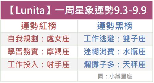 【Lunita】一周星象運勢2018.9.3-9.9