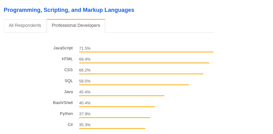 most famous programming language