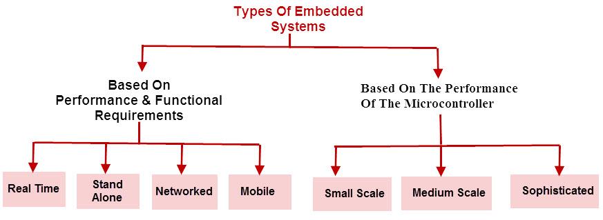 System pdf embedded