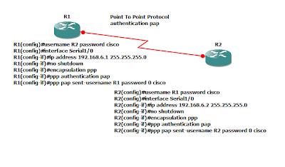Cisco CCNA CCNP GNS3 LAB