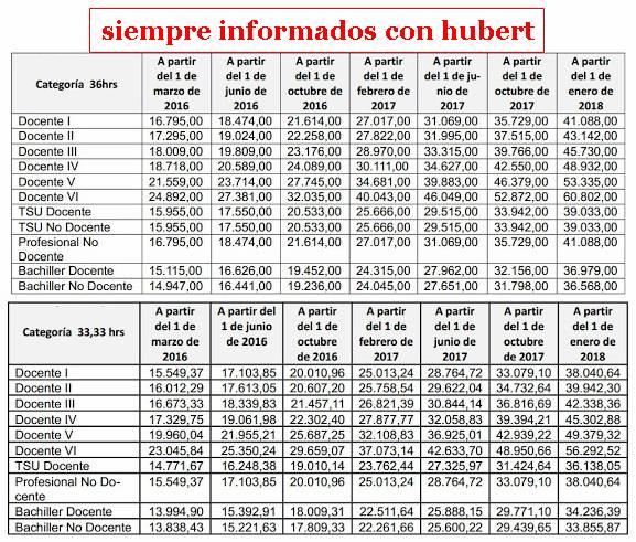 PERSONAL MPPE: Nuevo Tabulador 2016-2018