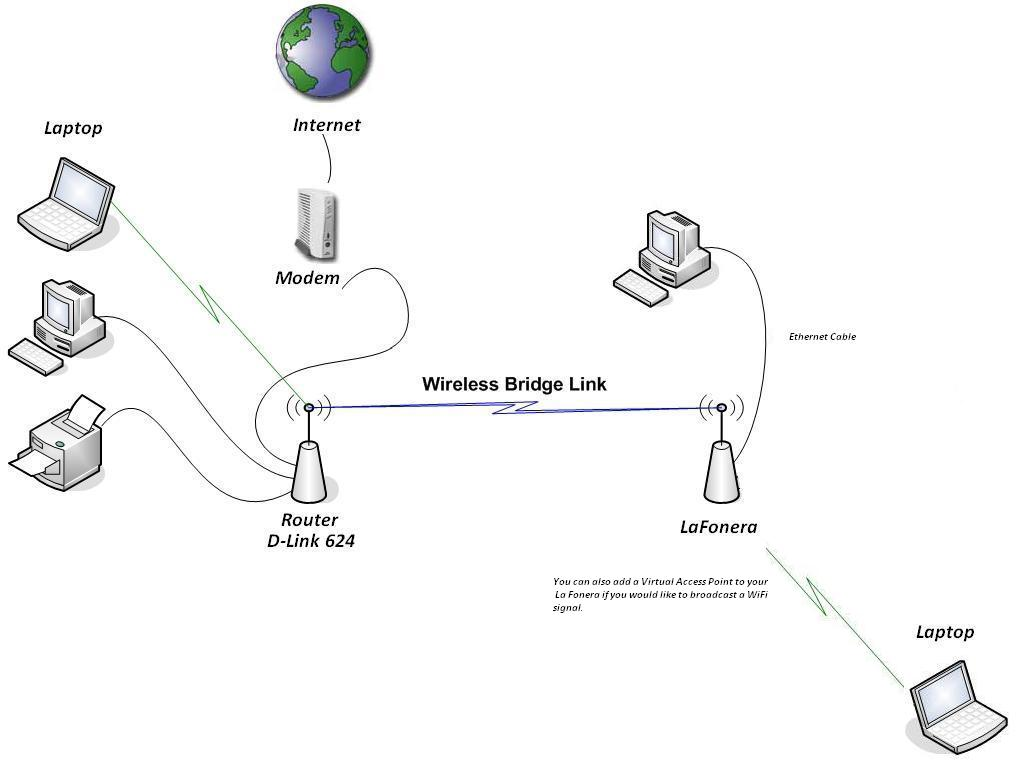 wireless home diagram bridge river picture bridge internet wireless vpn diagram
