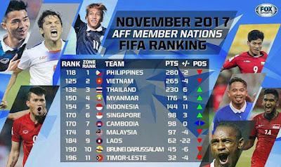 Ranking Terbaru FIFA, Indonesia Naik 11 Peringkat