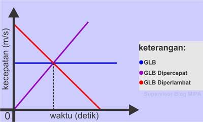 Perbedaan Grafik Hubungan Kecepatan terhadap Waktu (Grafik v-t) pada GLB dan GLBB