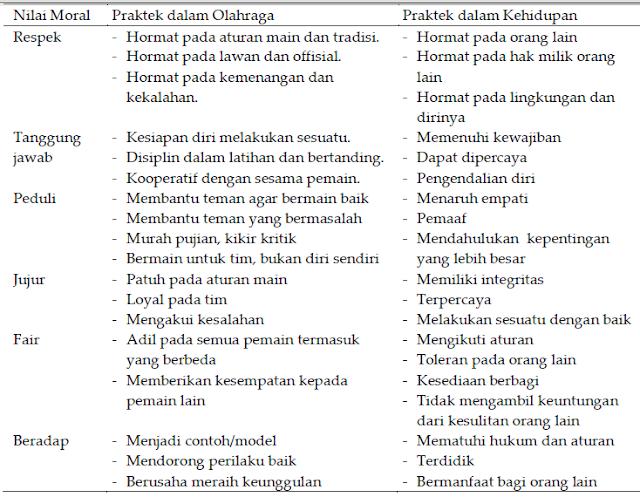 Nilai-nilai Karakter dalam Olahraga dan Penjas (Pendidikan Jasmani)