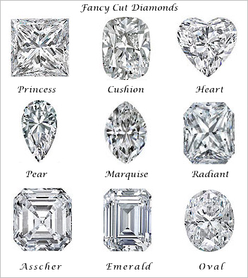 Solitaire diamonds - buying tips and advice: Types of ...