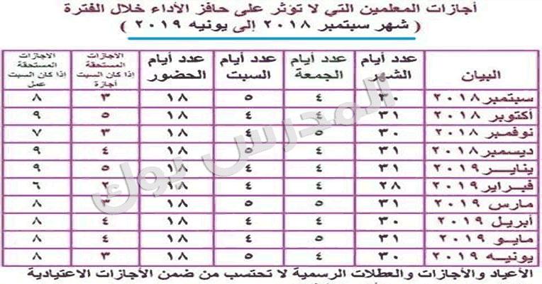 اجازات المعلمين التي لا تؤثر علي حافز الأداء خلال الفترة من شهر سبتمبر 2018 حتي يونيه 2019