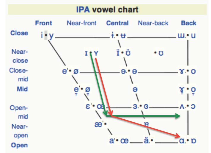 All About Ipa Vowels