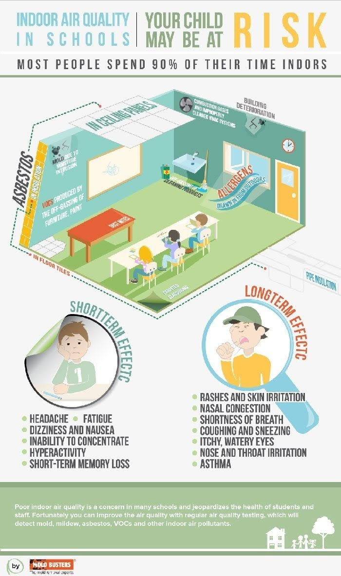 Indoor Air Quality in Schools