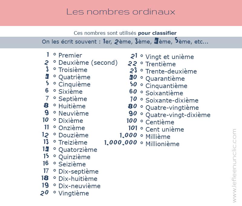 grammaire FLE les nombres ordinaux en français