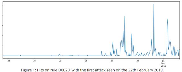 Cloudflare triển khai rule mói để ngăn chặn khai thác vào các lỗ hổng của Drupal - CyberSec365.org