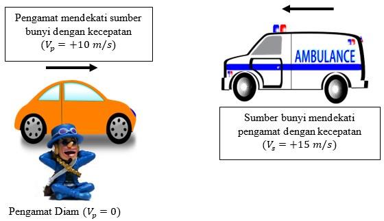 Contoh Soal Dan Pembahasan Efek Doppler – Menentukan Frekuensi Pengamat