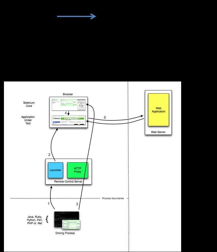 How Selenium v1 bypasses cross-origin domain security