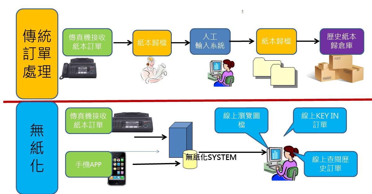 謝果殷: 傳統訂單系統VS無紙化系統