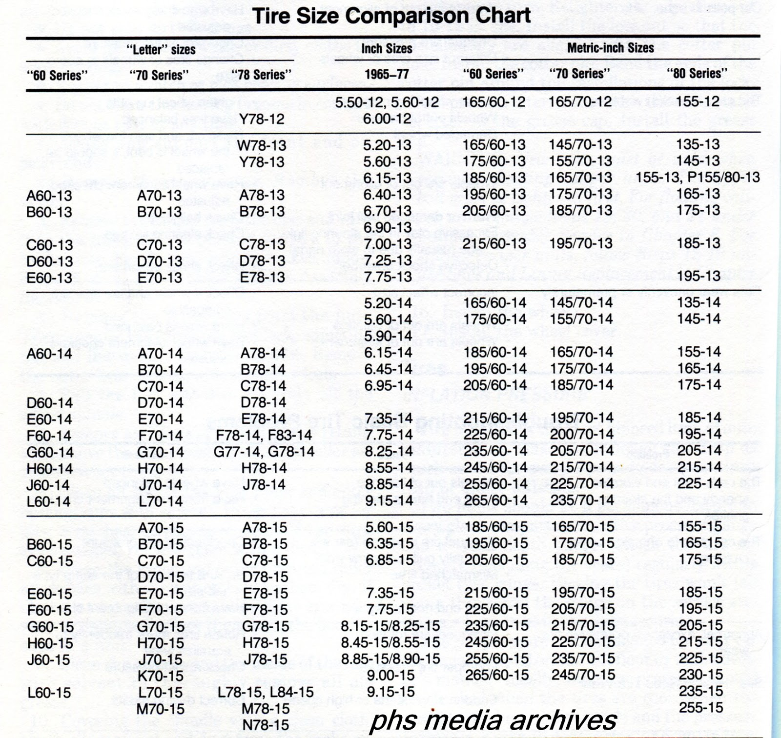 phscollectorcarworld: Tech Files Series: Auto Tire Conversion Chart, Rim sizes and Rotation Guide