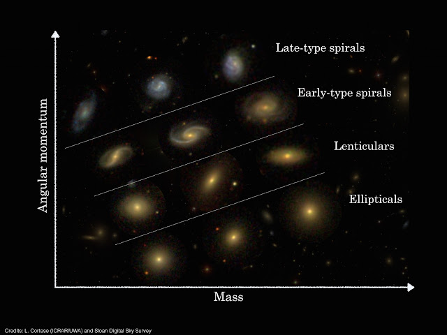 Australian Astronomers shed light on different galaxy ...
