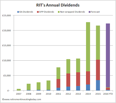 My Annual Dividends