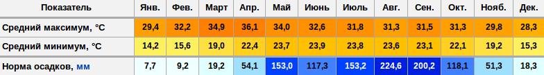 Температура и осадки в Чианг Мае