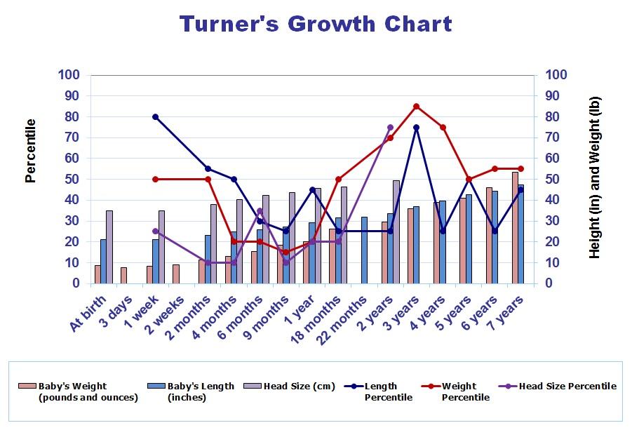 Turner's Growth Chart
