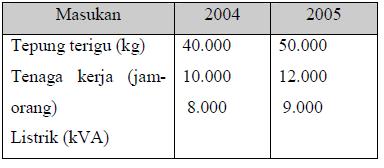 Tabel Sumber Daya Produksi PT Brownie