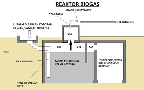 Cara membuat reaktor biogas