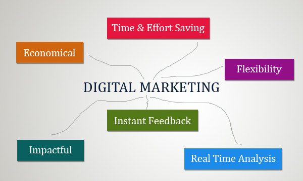 Digital Marketing – A Boon for Small Businesses